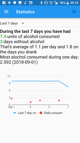 BoozeTracker Statistics