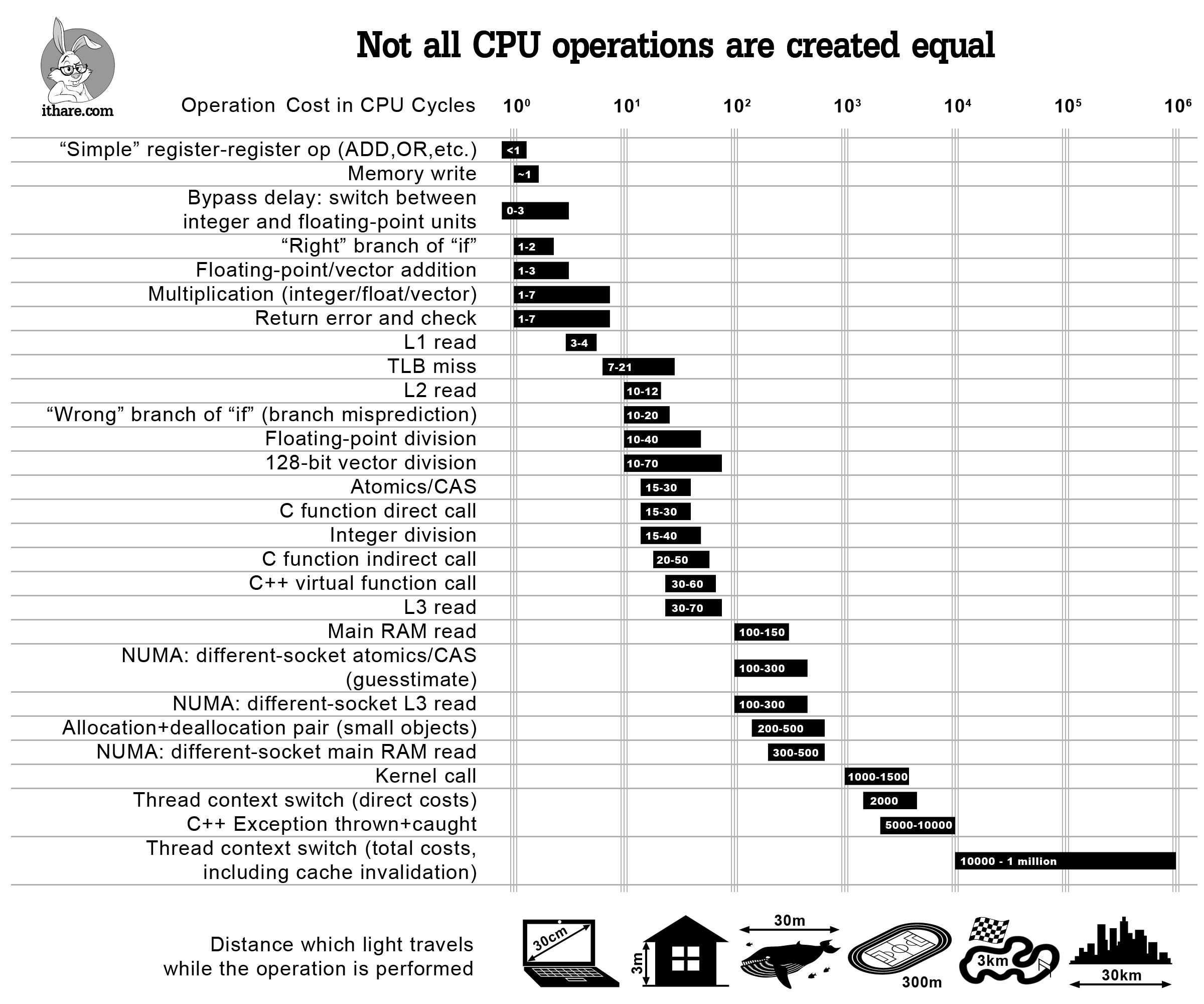 Operation costs in CPU cycles